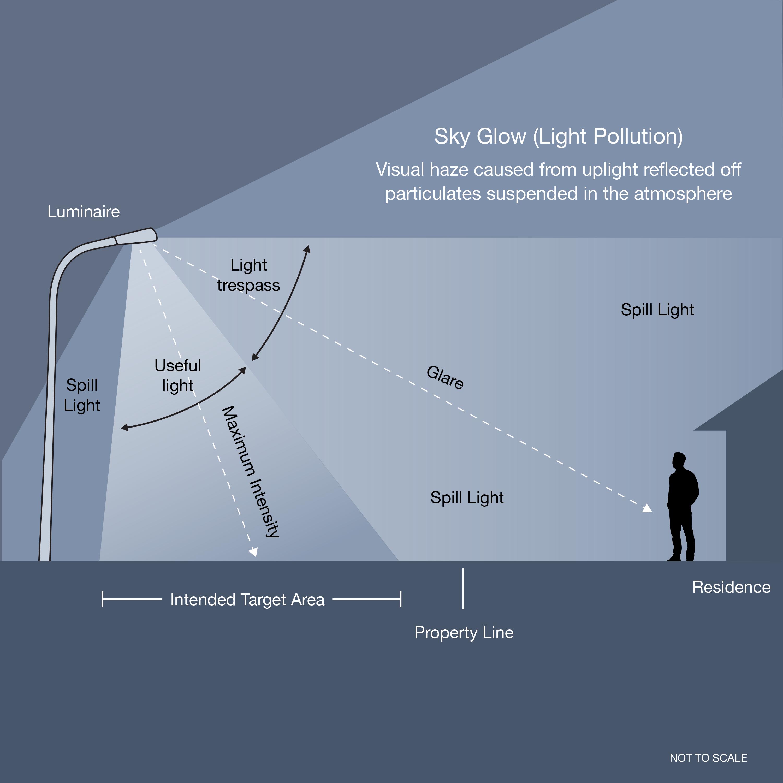 streetlighting Skyglow light trespass